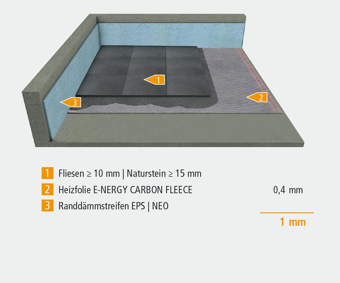 Konstruktionsaufbau für Bodenheizung  E-NERGY CARBON FLEECE