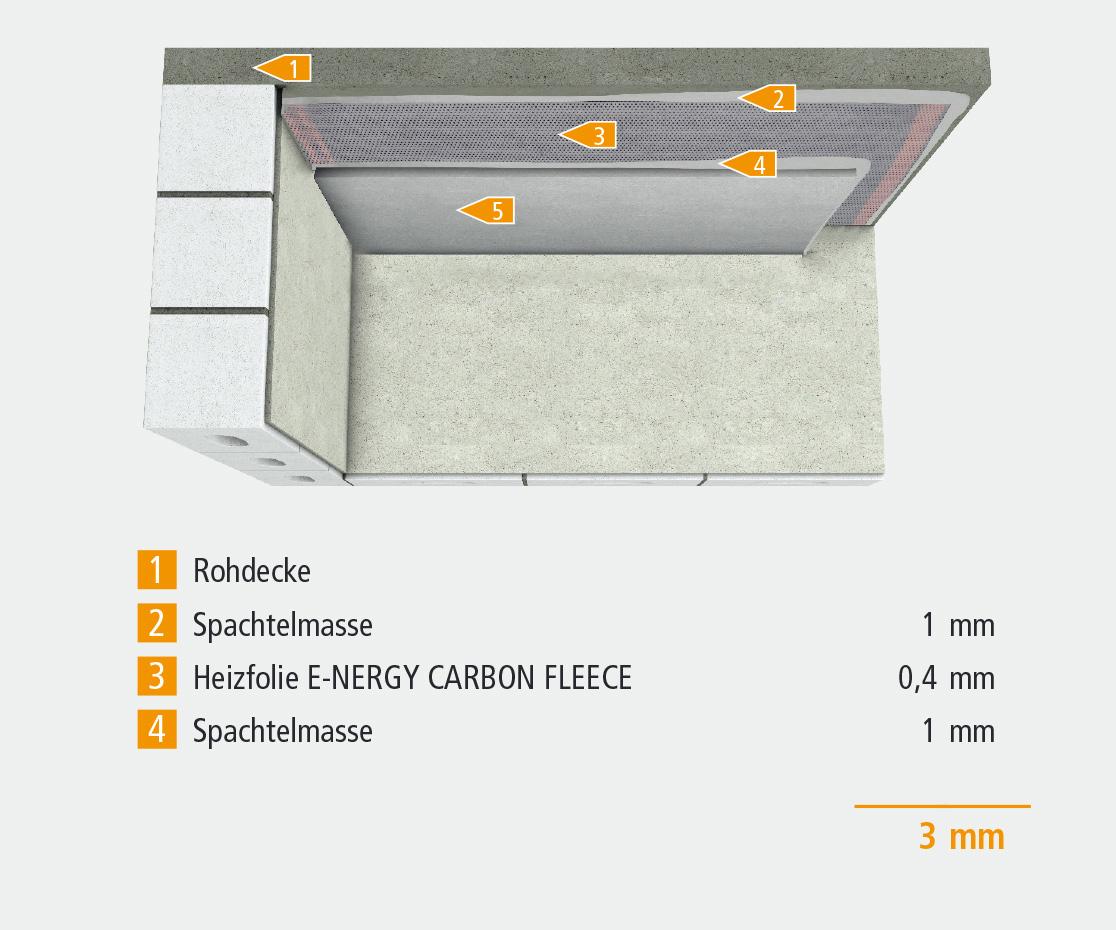 Konstruktionsaufbau für Deckenheizung E-NERGY CARBON FLEECE
