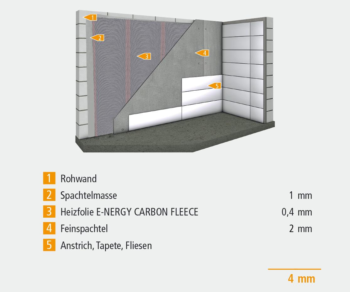 Konstruktionsaufbau für Wandheizung  E-NERGY CARBON FLEECE
