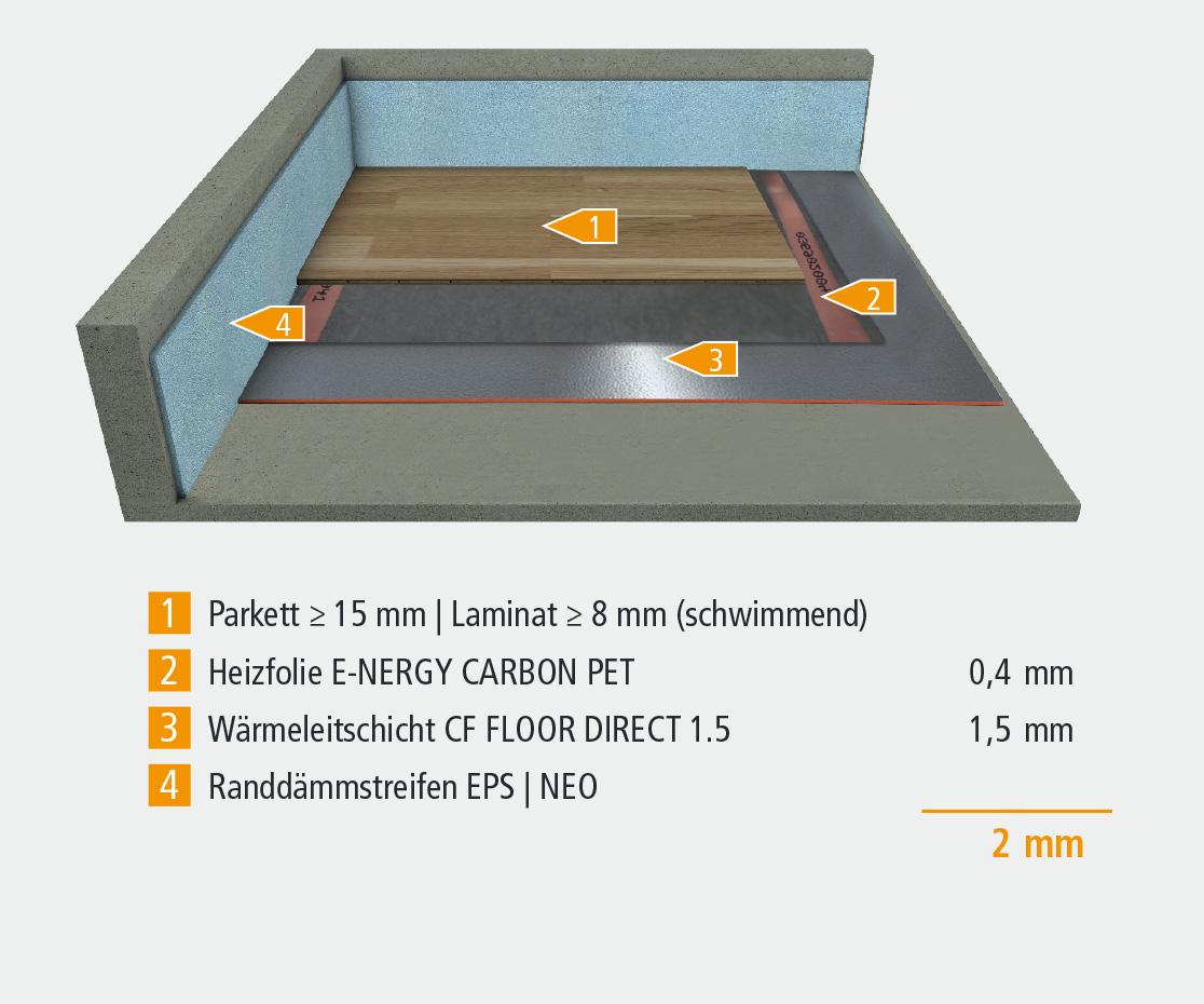 Konstruktionsaufbau für Bodenheizung E-NERGY CARBON PET